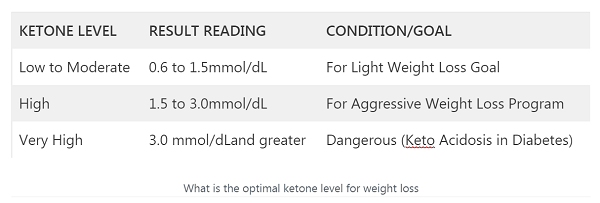 What is a good ketone level for ketosis? 5